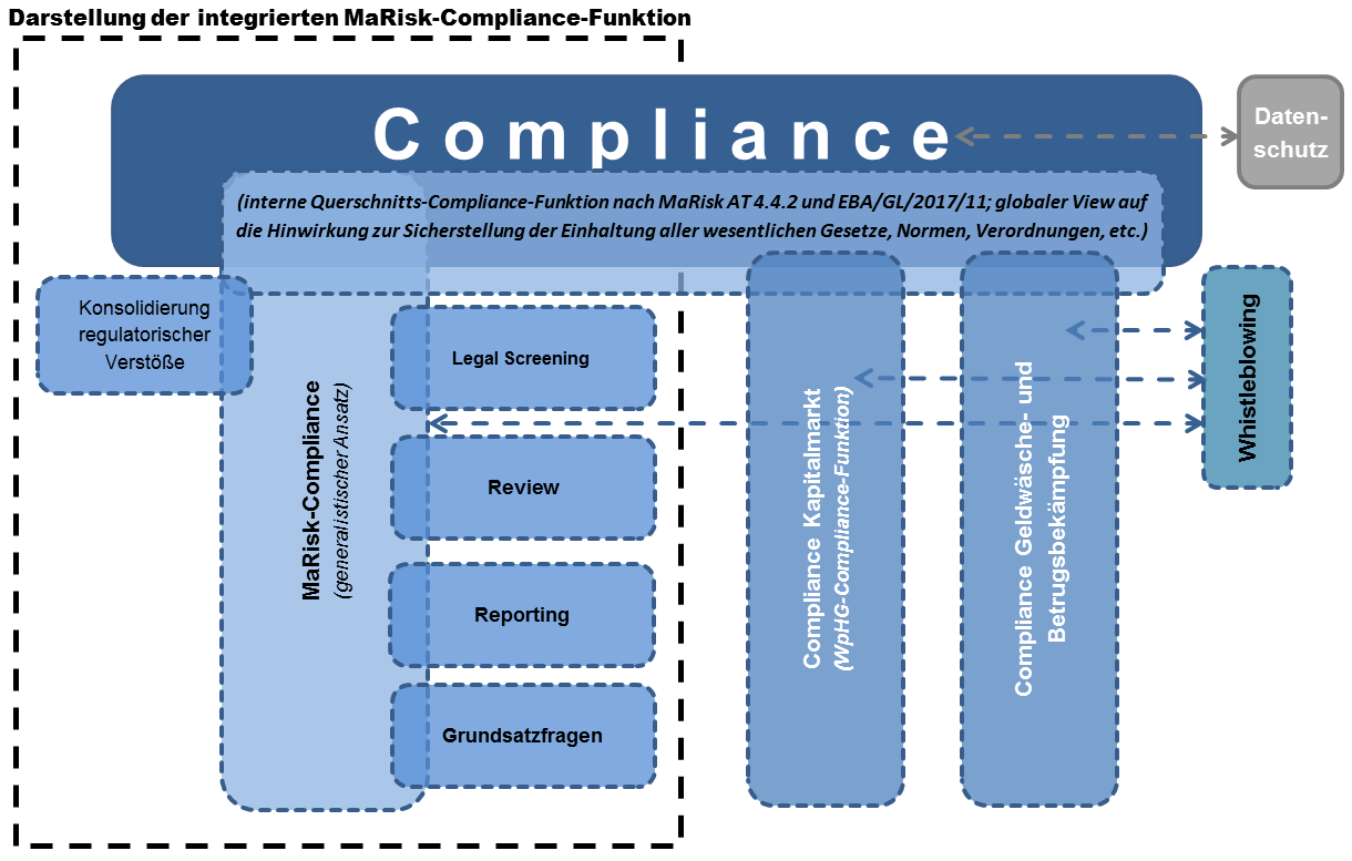 Compliance Management System Der Muster Ag Pdf Free Download 15