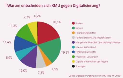 """Warum entscheiden sich KMU gegen Digitalisierung? Eine Grafik aus dem """"Digitalisierungsindex von KMU in NRW 2018""""."""