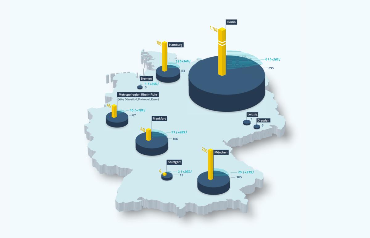 Infografik: Deutschland, Deine Fintechs