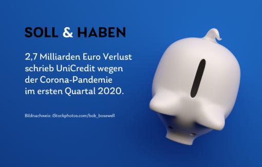 Die Krise schlägt sich nun in den Bankbilanzen nieder: So auch bei UniCredit. 2,7 Milliarden Euro Verlust machte die italienische Großbank im ersten Quartal 2020
